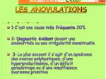les anovulations