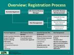 overview registration process