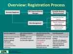 overview registration process1