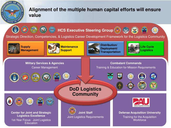 Alignment of the multiple human capital efforts will ensure value
