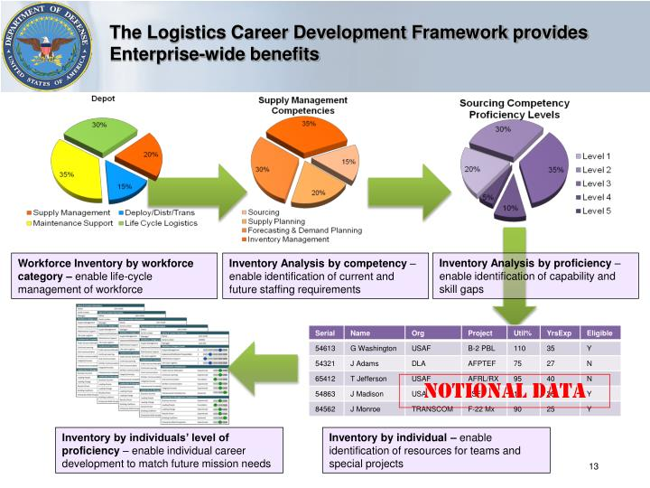 The Logistics Career Development Framework provides Enterprise-wide benefits
