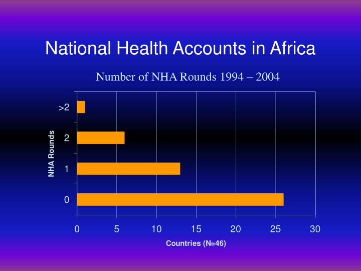 National Health Accounts in Africa