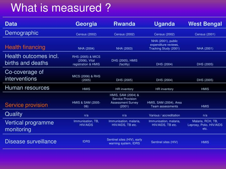What is measured ?