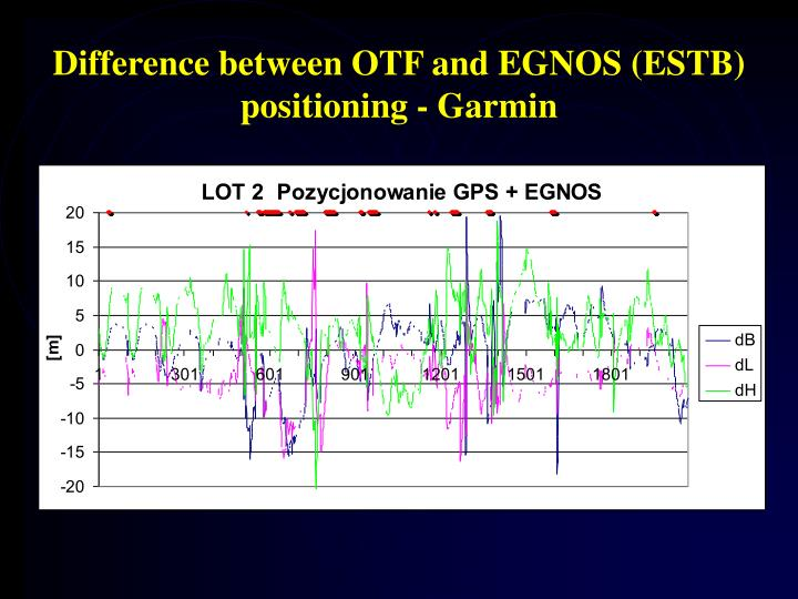 Difference between OTF and EGNOS (ESTB) positioning - Garmin