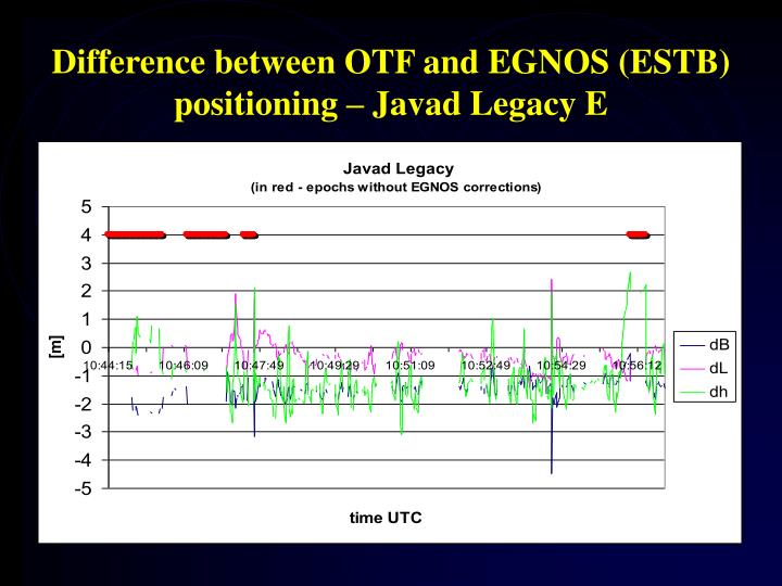 Difference between OTF and EGNOS (ESTB) positioning – Javad Legacy E