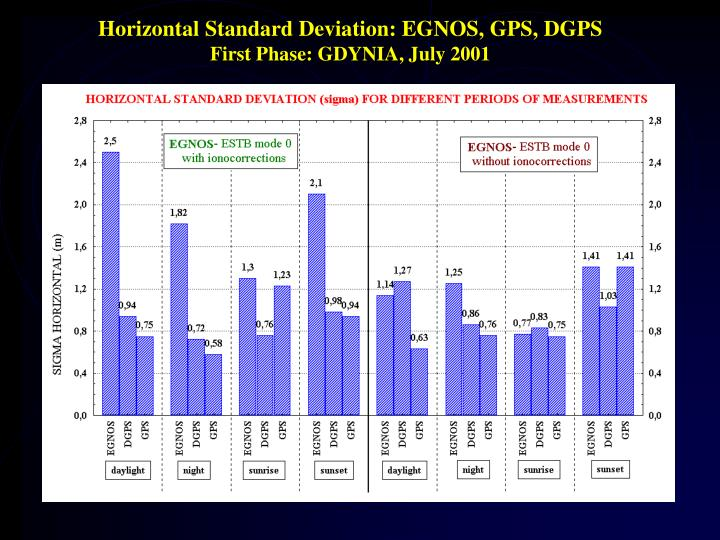 Horizontal Standard Deviation: EGNOS, GPS, DGPS
