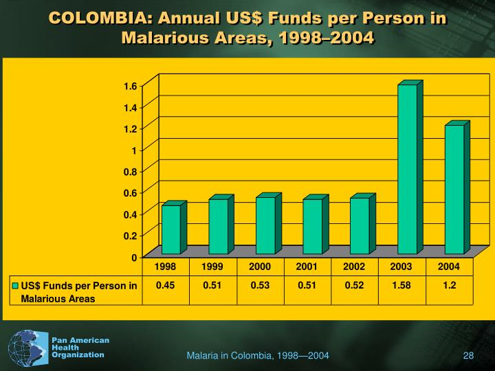 COLOMBIA: Annual US$ Funds per Person in Malarious Areas, 1998–2004