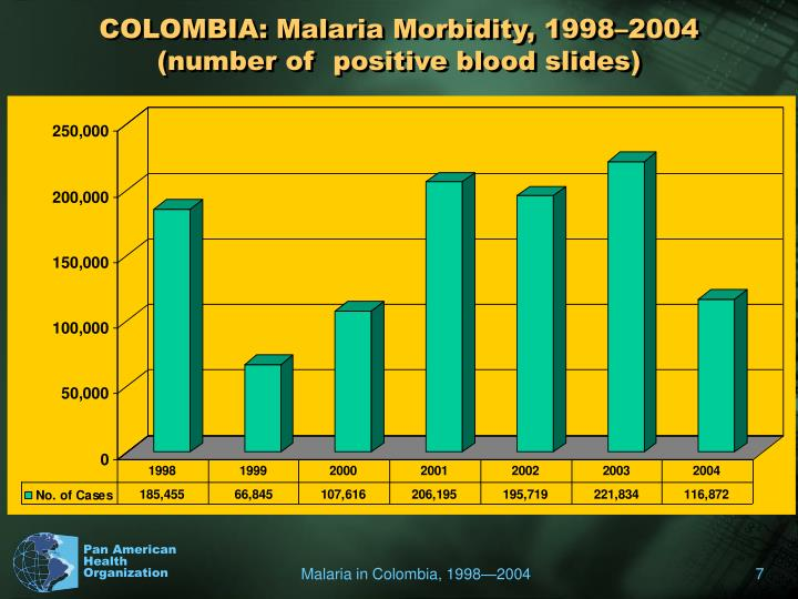 COLOMBIA: Malaria Morbidity, 1998–2004 (number of  positive blood slides)