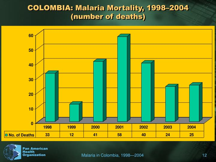 COLOMBIA: Malaria Mortality, 1998–2004 (number of deaths)