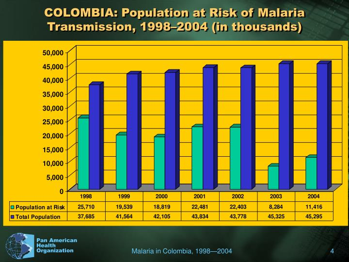 COLOMBIA: Population at Risk of Malaria Transmission, 1998–2004 (in thousands)