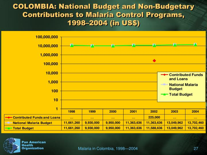 COLOMBIA: National Budget and Non-Budgetary Contributions to Malaria Control Programs,