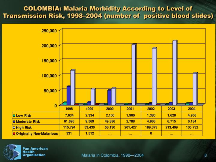 COLOMBIA: Malaria Morbidity According to Level of Transmission Risk, 1998–2004 (number of  positive blood slides)