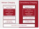 adviser charging