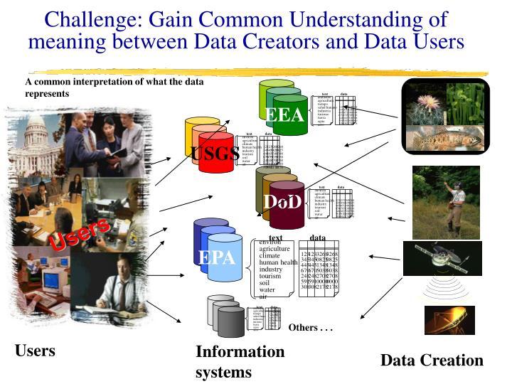 Challenge: Gain Common Understanding of meaning between Data Creators and Data Users