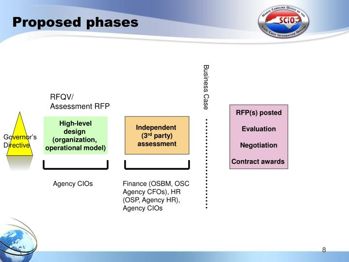 Proposed phases