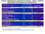 costos comparativos agentes de aduana lineas agentes m aritimos contenedor 20 pies mayo 2001