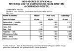 indicadores de eficiencia matriz de costos comparativos flete mar timo contenedor reefer