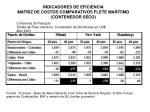 indicadores de eficiencia matriz de costos comparativos flete mar timo contenedor seco