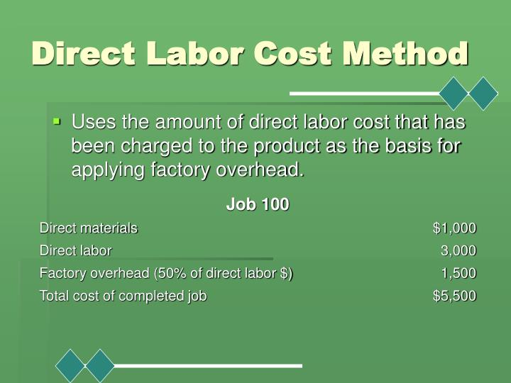 Direct Labor Cost Method