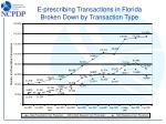 e prescribing transactions in florida broken down by transaction type