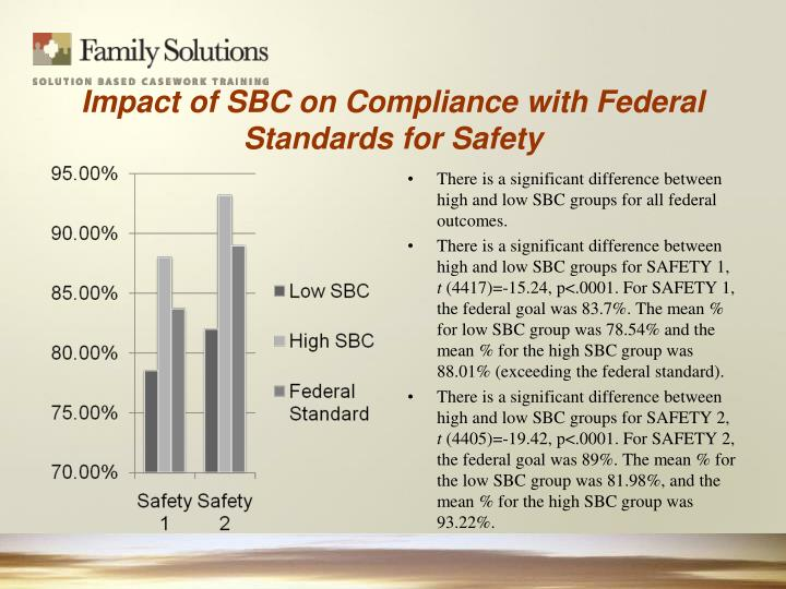 Impact of SBC on Compliance with Federal Standards for Safety