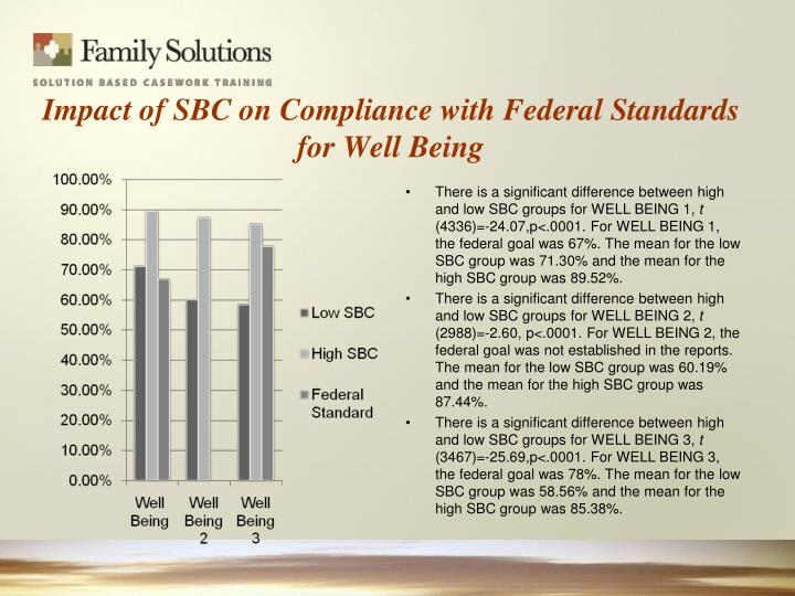 Impact of SBC on Compliance with Federal Standards for Well Being