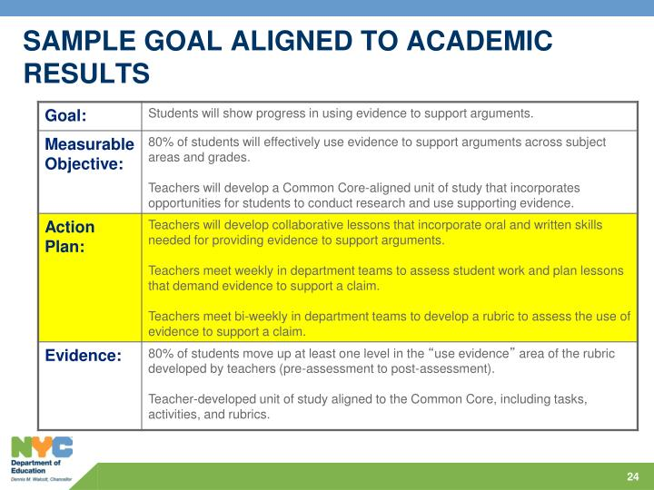 SAMPLE GOAL ALIGNED TO ACADEMIC RESULTS