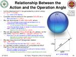 relationship between the action and the operation angle