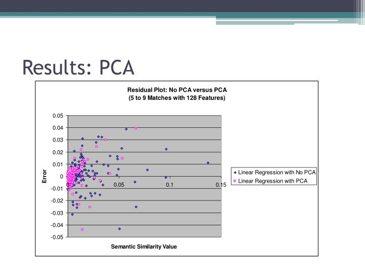 Results: PCA