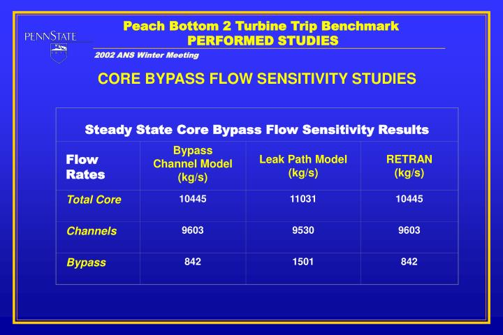 Steady State Core Bypass Flow Sensitivity Results