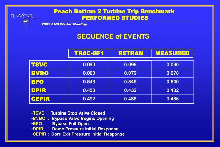 Peach Bottom 2 Turbine Trip Benchmark