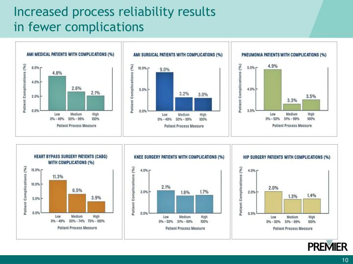 Increased process reliability results