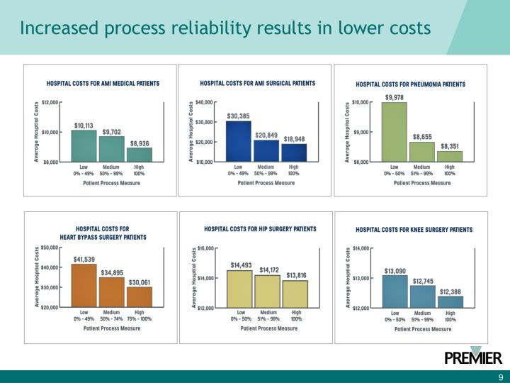 Increased process reliability results in lower costs