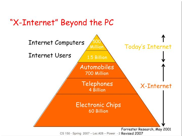 X internet beyond the pc