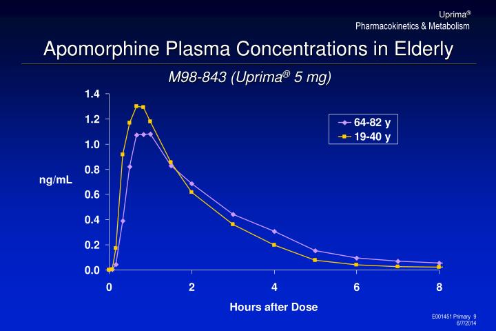 Apomorphine Plasma Concentrations in Elderly