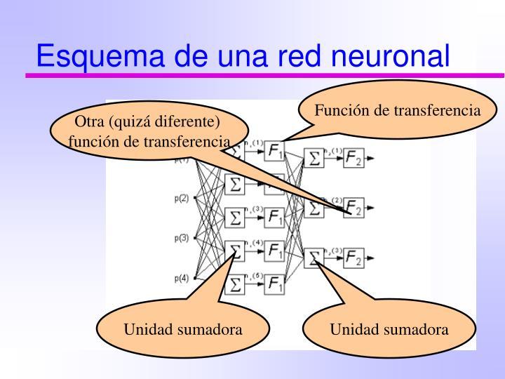Esquema de una red neuronal