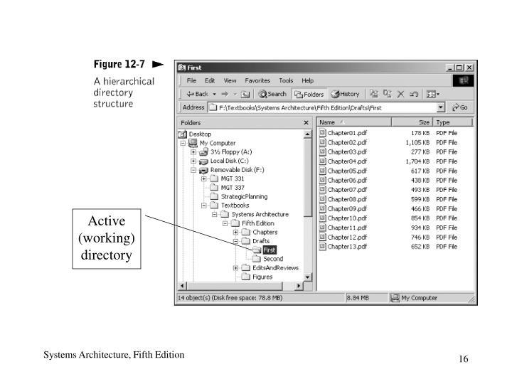 Active  (working) directory