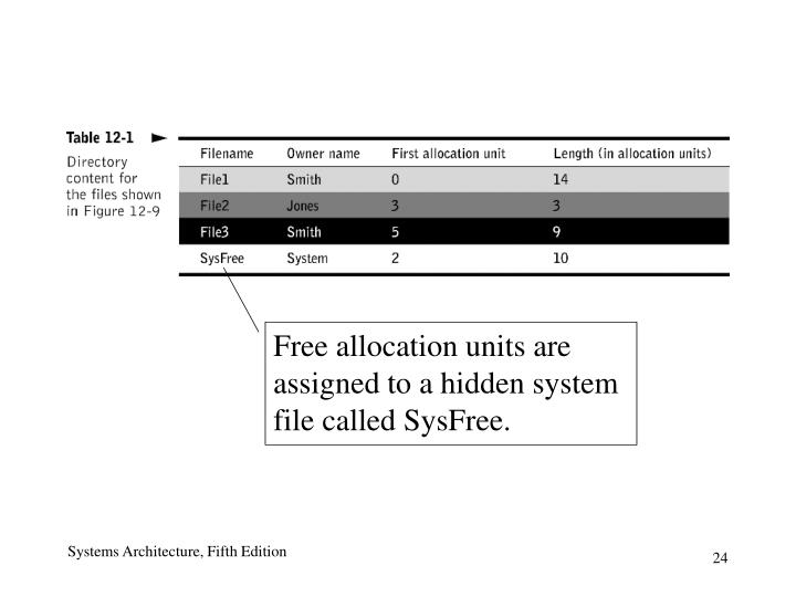 Free allocation units are assigned to a hidden system file called SysFree.
