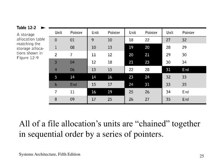 """All of a file allocation's units are """"chained"""" together in sequential order by a series of pointers."""