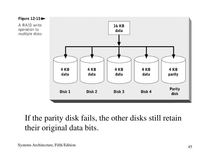 If the parity disk fails, the other disks still retain their original data bits.