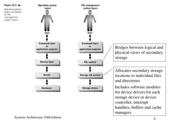 Bridges between logical and physical views of secondary storage