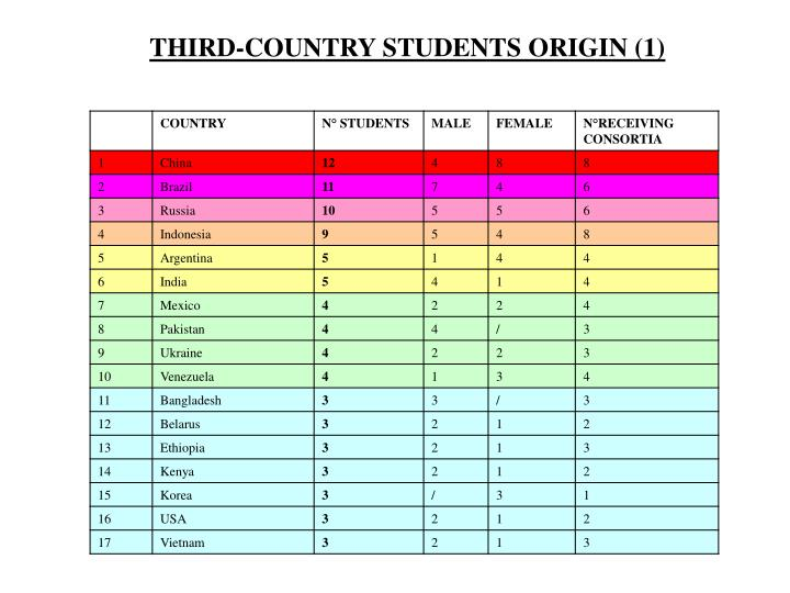 THIRD-COUNTRY STUDENTS ORIGIN (1)