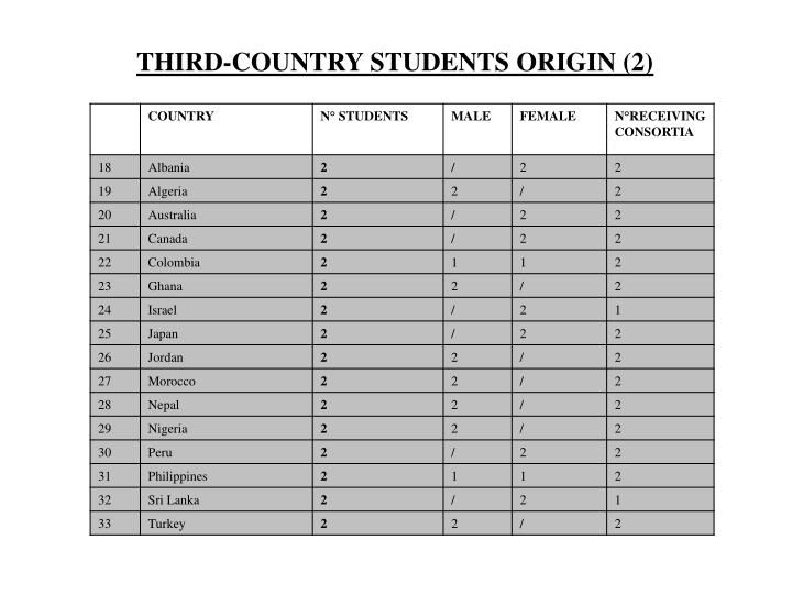 THIRD-COUNTRY STUDENTS ORIGIN (2)
