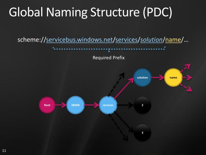 Global Naming Structure (PDC)
