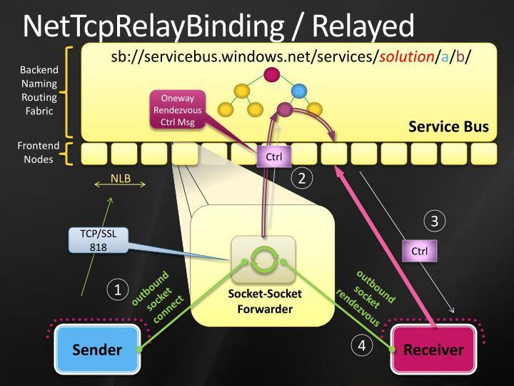 NetTcpRelayBinding / Relayed