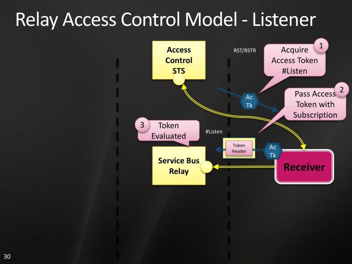 Relay Access Control Model - Listener