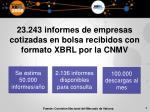 23 243 informes de empresas cotizadas en bolsa recibidos con formato xbrl por la cnmv
