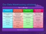 our data warehousing solutions