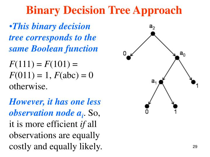 This binary decision tree corresponds to the same Boolean function