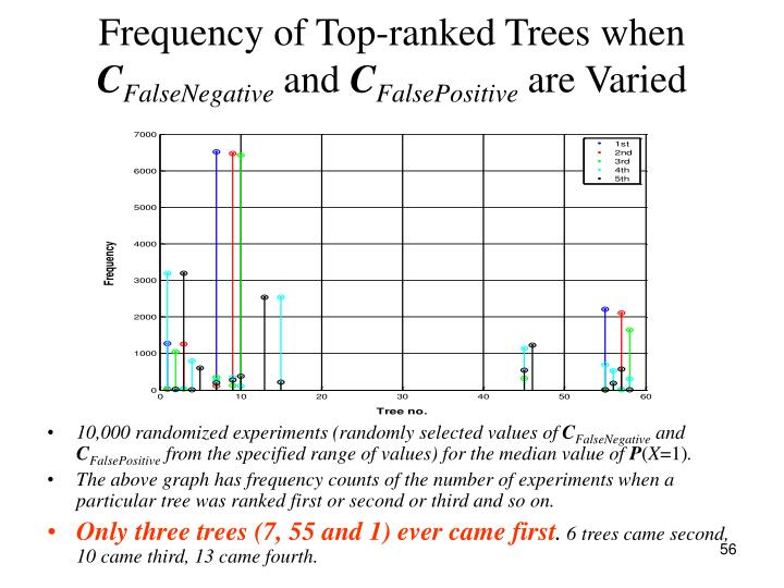 Frequency of Top-ranked Trees when
